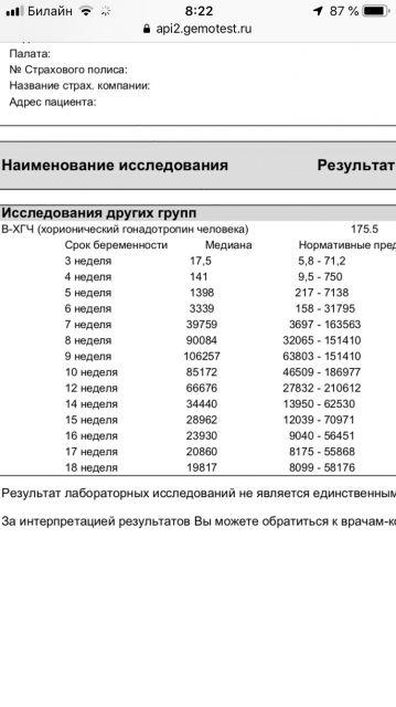 ХГЧ. Гемотест