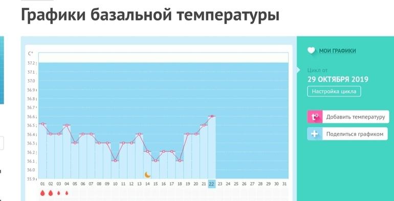 График базальной температуры, кто понимает
